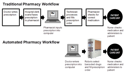 The Hospital Pharmacy  U2014 Now A Sophisticated Manufacturing Plant