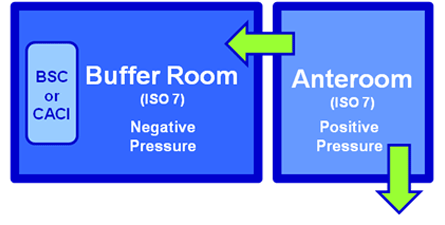 Buffer Room for Sterile Hazardous Drugs