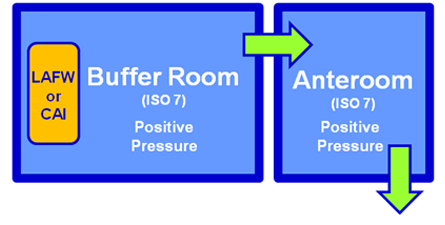 Buffer Room for Sterile Non-Hazardous Drugs