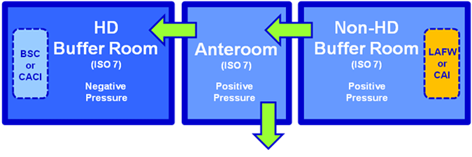 Shared Anteroom for Sterile Hazardous Drugs and Non-Hazardous Drugs